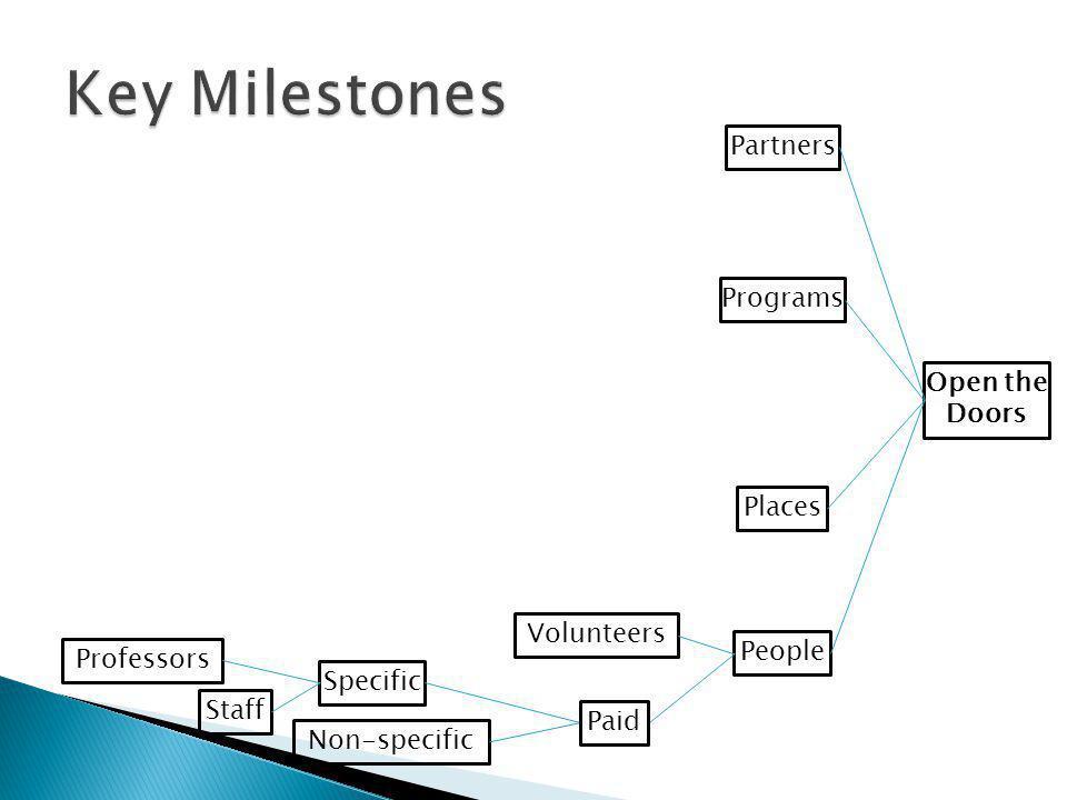 Key Milestones Partners Programs Open the Doors Places Volunteers