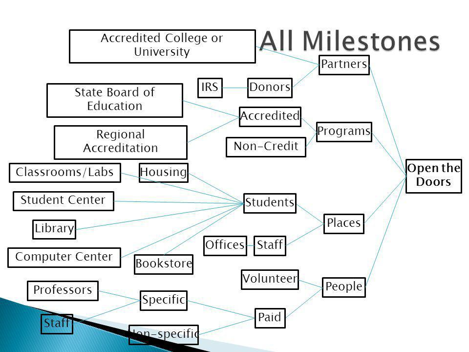 All Milestones Accredited College or University Partners IRS Donors
