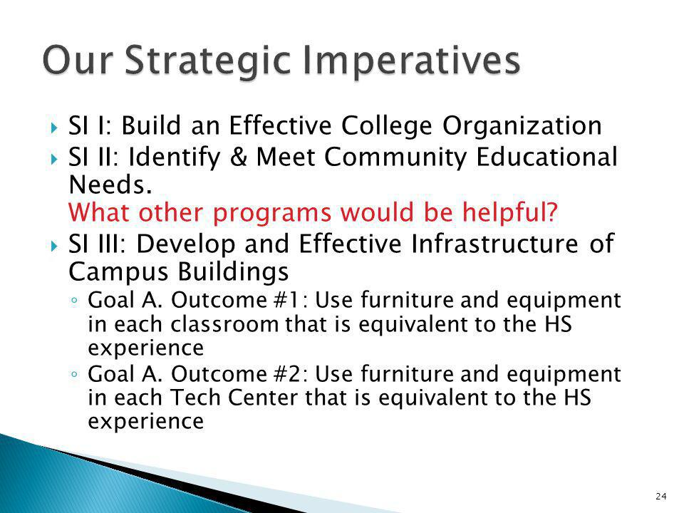 Our Strategic Imperatives