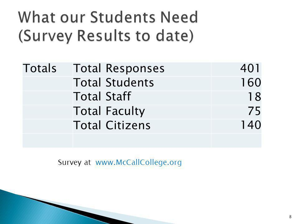 What our Students Need (Survey Results to date)