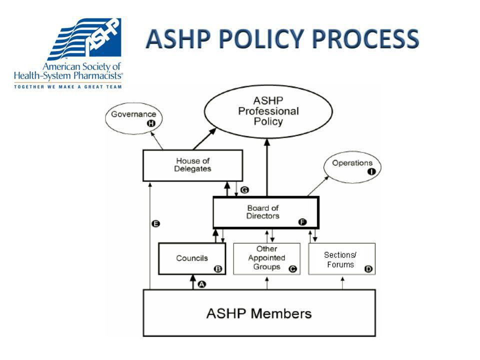 ASHP POLICY PROCESS Brian
