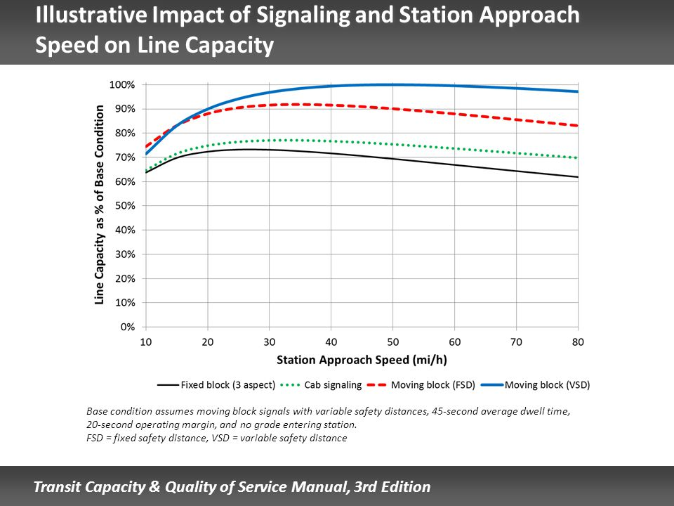 Illustrative Impact of Signaling and Station Approach Speed on Line Capacity