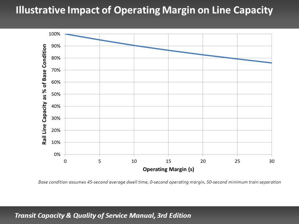 Illustrative Impact of Operating Margin on Line Capacity