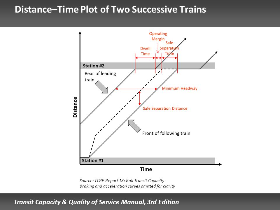 Distance–Time Plot of Two Successive Trains