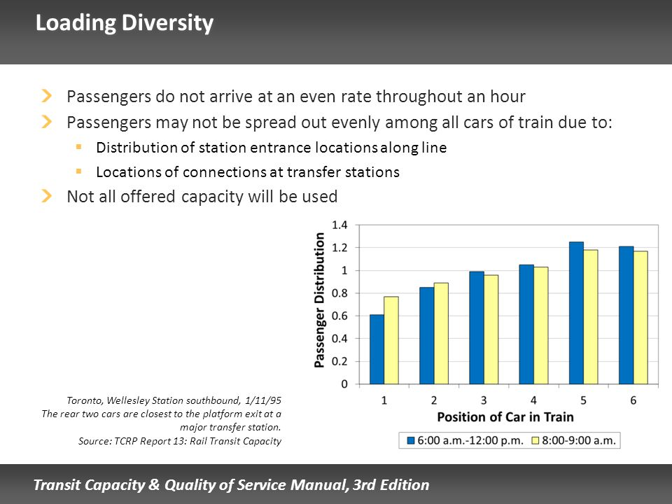 Loading Diversity Passengers do not arrive at an even rate throughout an hour.