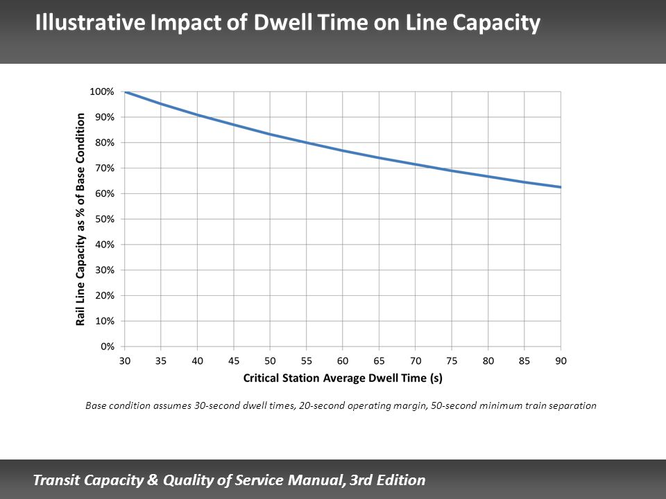 Illustrative Impact of Dwell Time on Line Capacity