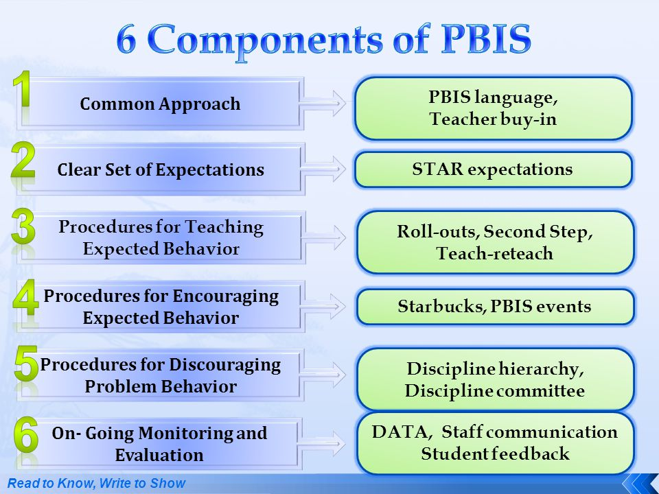 1 2 3 4 5 6 6 Components of PBIS PBIS language, Common Approach