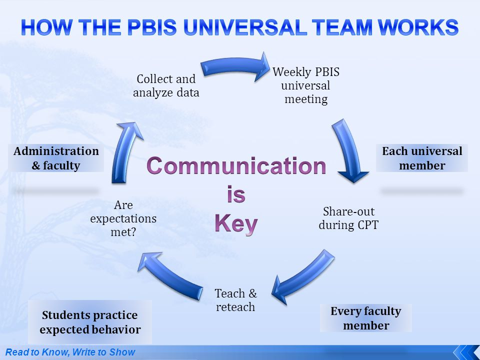 Communication is Key HOW THE PBIS UNIVERSAL TEAM WORKS