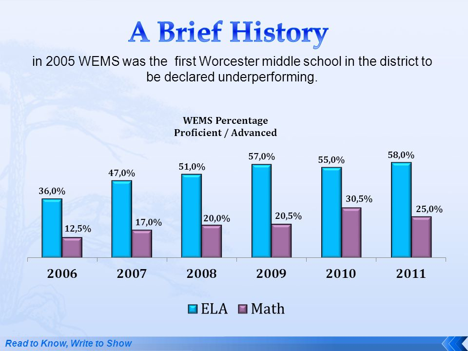 A Brief History in 2005 WEMS was the first Worcester middle school in the district to be declared underperforming.