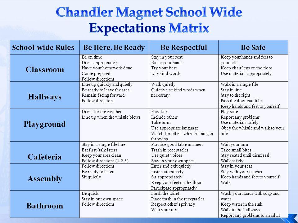 Chandler Magnet School Wide Expectations Matrix