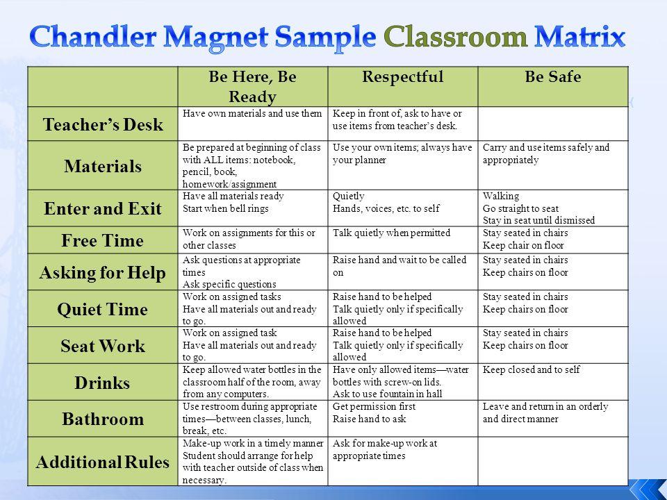 Chandler Magnet Sample Classroom Matrix