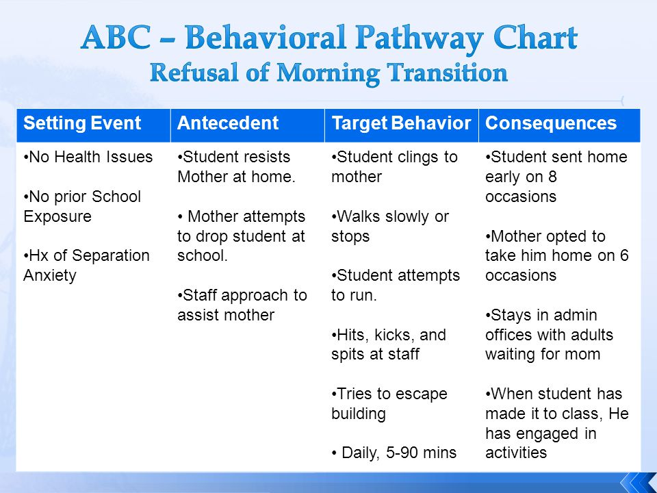 ABC – Behavioral Pathway Chart Refusal of Morning Transition