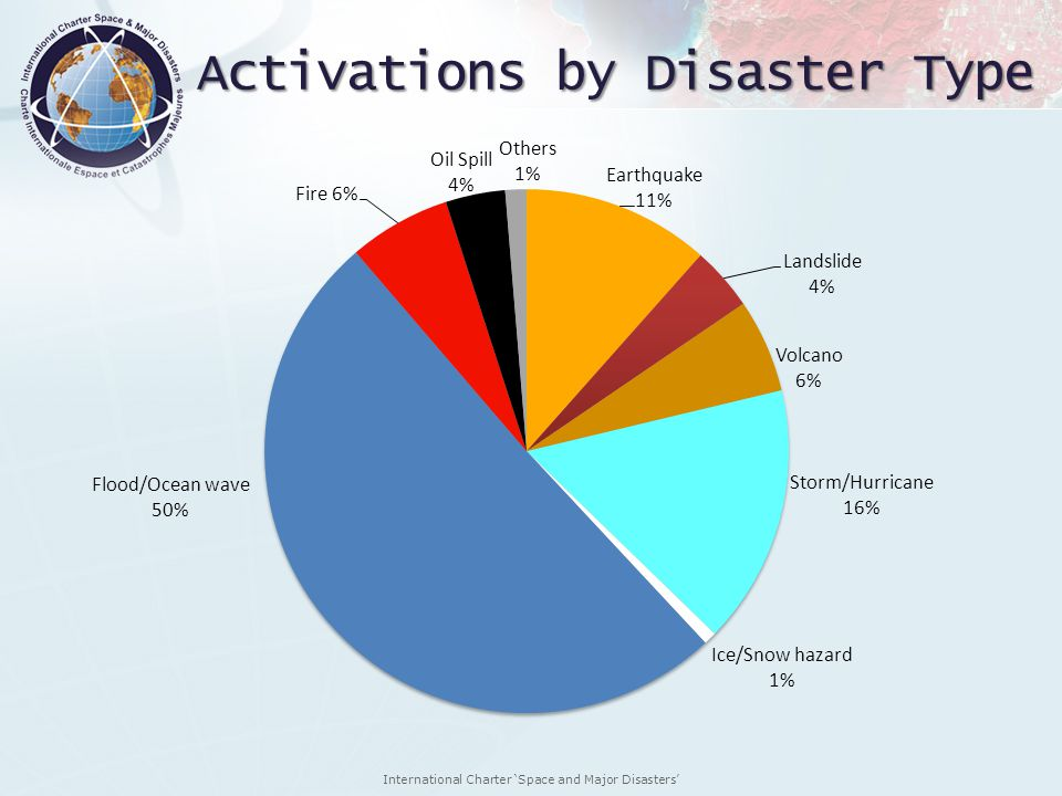 Activations by Disaster Type