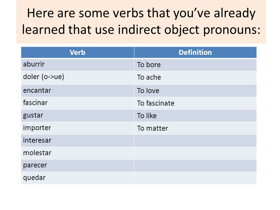 Here are some verbs that you've already learned that use indirect object pronouns: