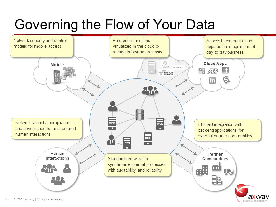 Governing the Flow of Your Data