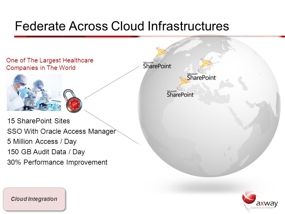Federate Across Cloud Infrastructures