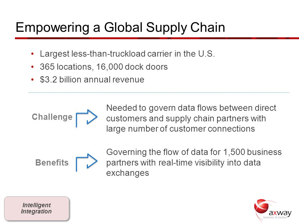 Empowering a Global Supply Chain
