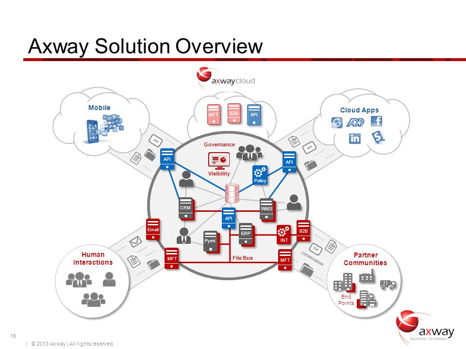 Axway Solution Overview