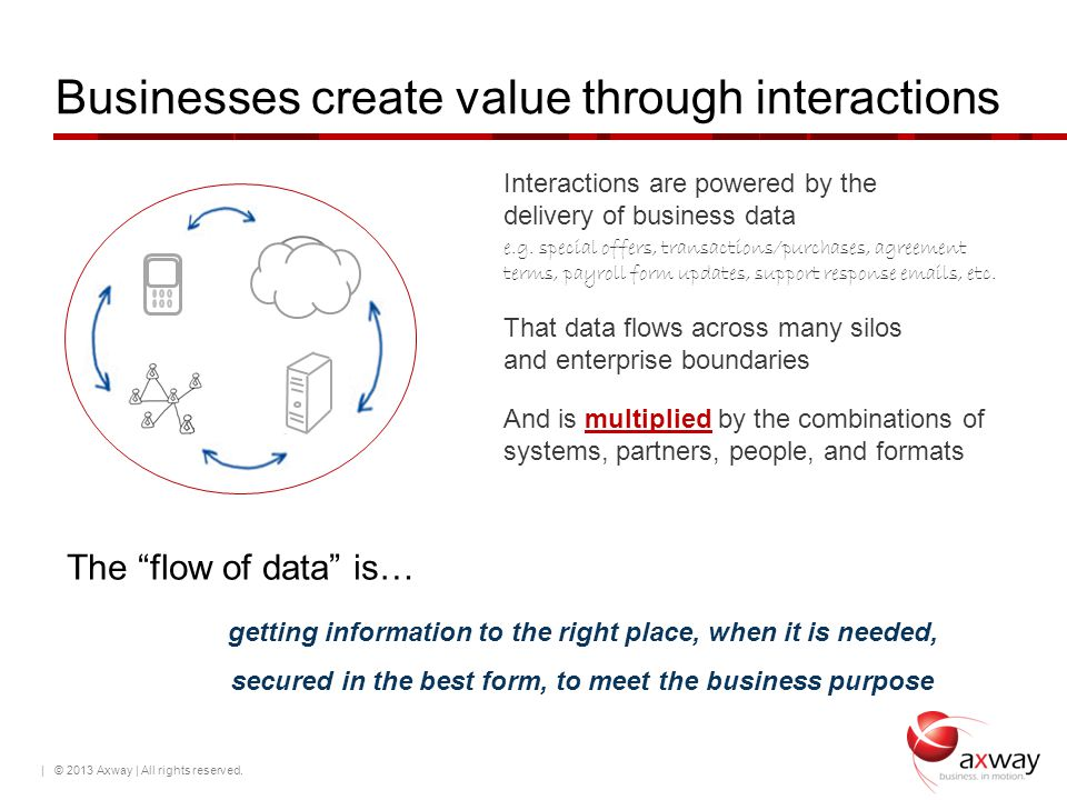 Businesses create value through interactions