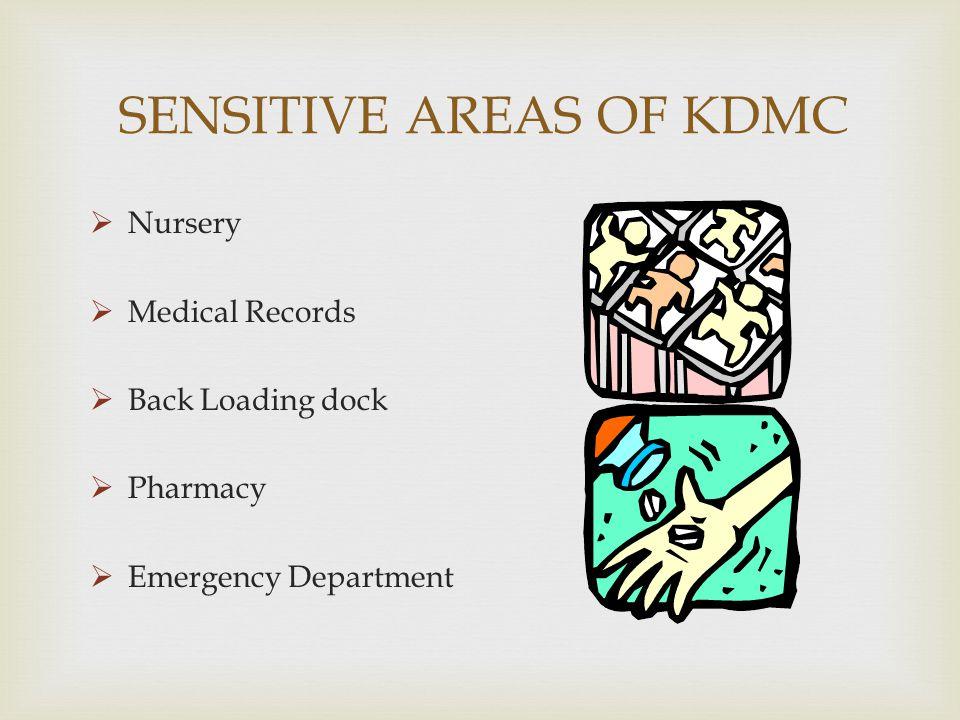 SENSITIVE AREAS OF KDMC