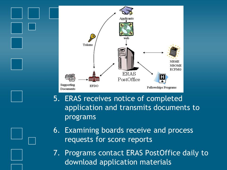 ERAS receives notice of completed application and transmits documents to programs