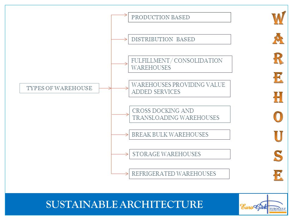 PRODUCTION BASED DISTRIBUTION BASED. FULFILLMENT/ CONSOLIDATION WAREHOUSES. WAREHOUSES PROVIDING VALUE ADDED SERVICES.