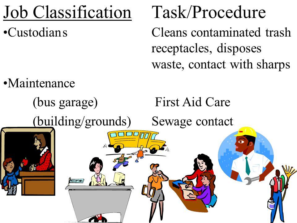 Job Classification Task/Procedure