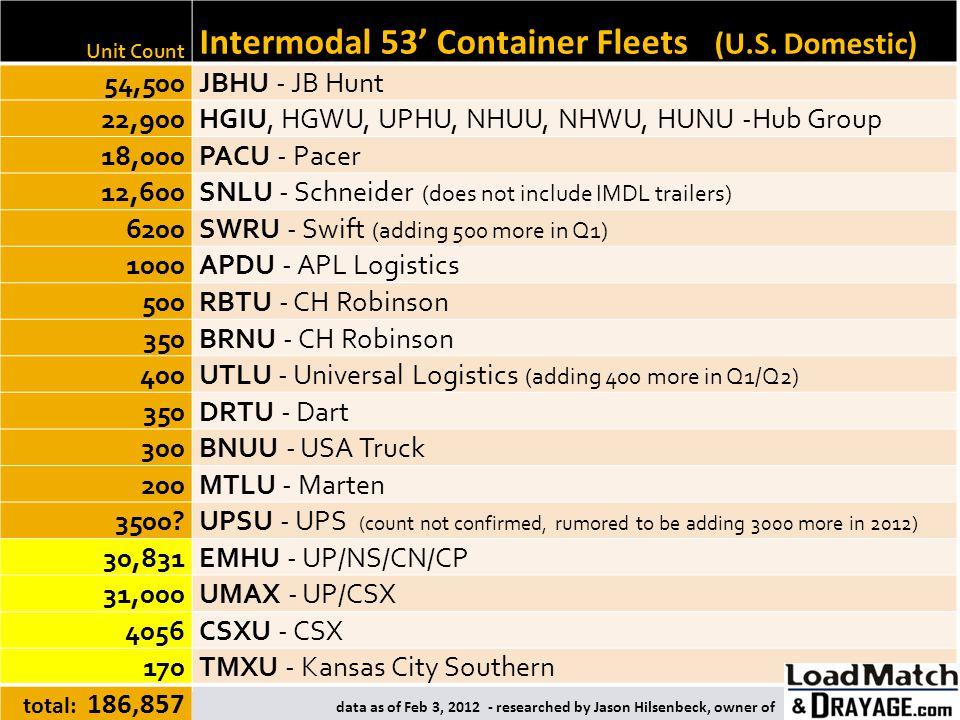 Intermodal 53' Container Fleets (U.S. Domestic)