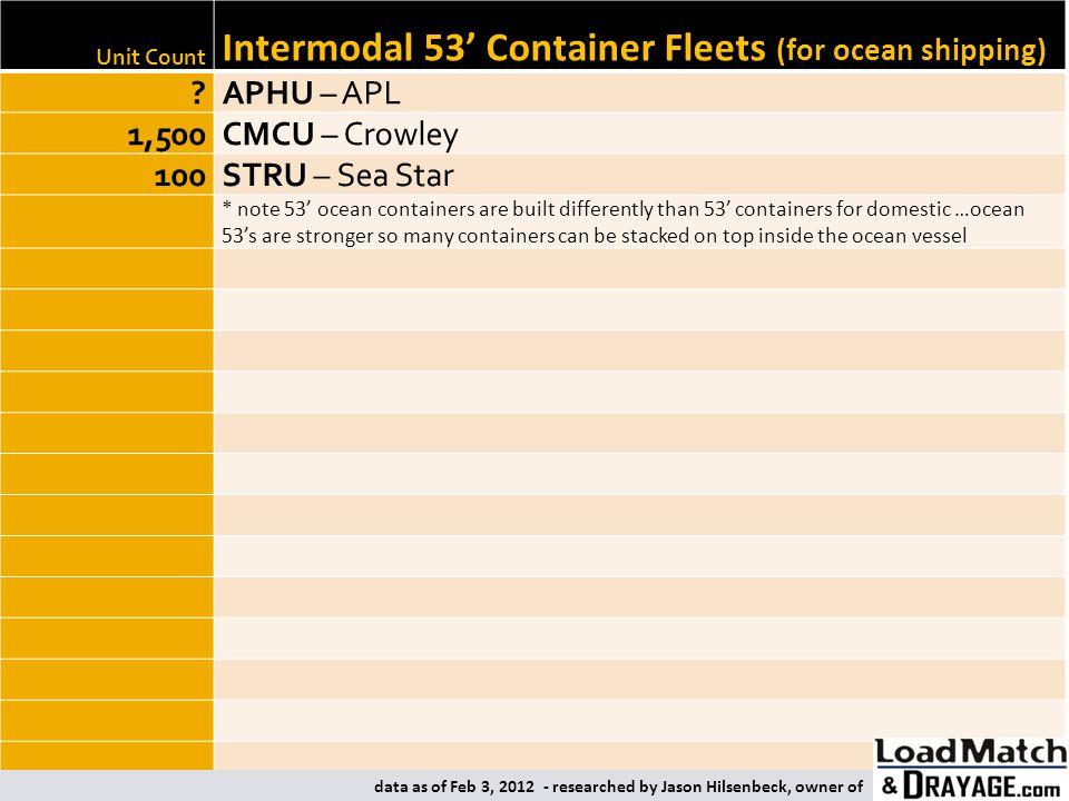 Intermodal 53' Container Fleets (for ocean shipping)