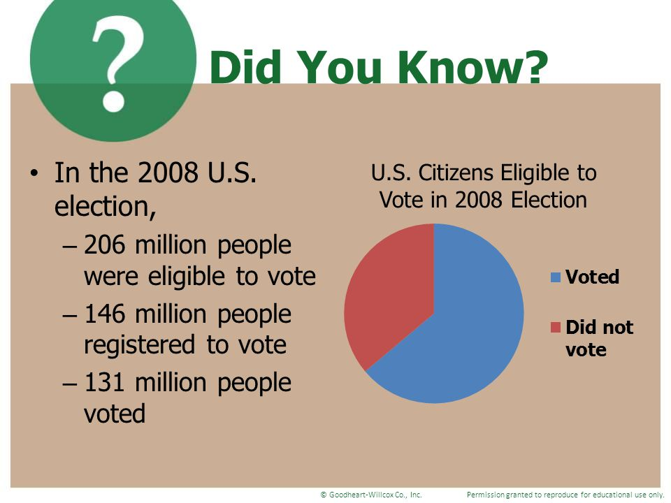 Did You Know In the 2008 U.S. election,