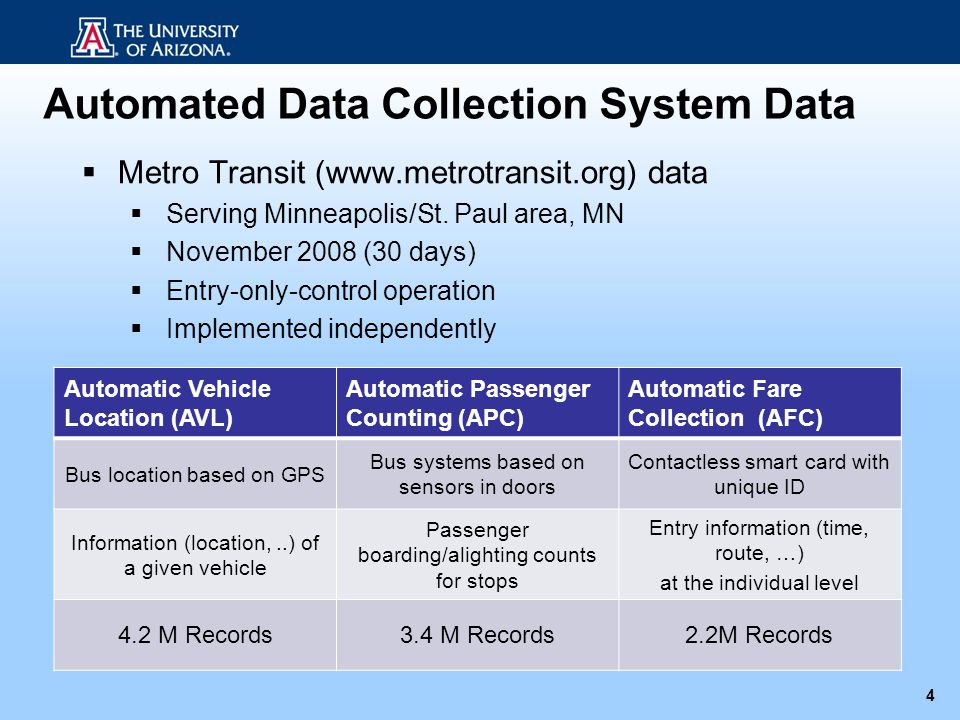 Automated Data Collection System Data