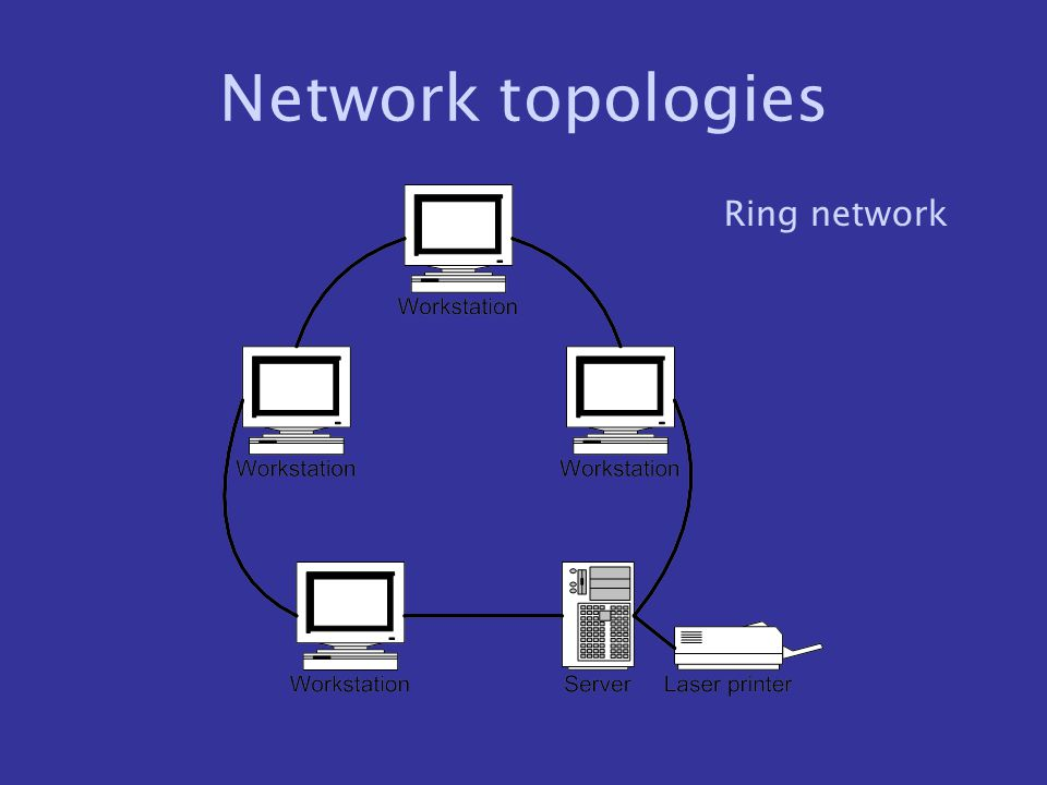 Network topologies Ring network