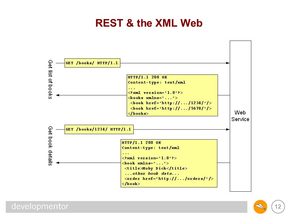 REST & SOAP REST & the XML Web