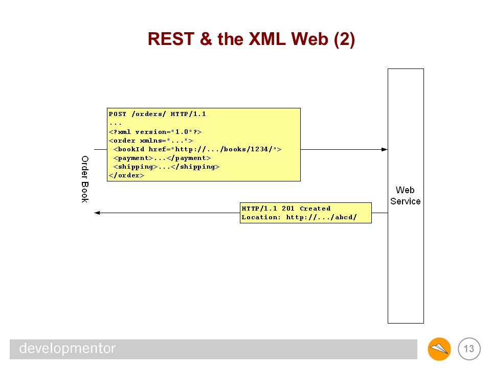 REST & SOAP REST & the XML Web (2)