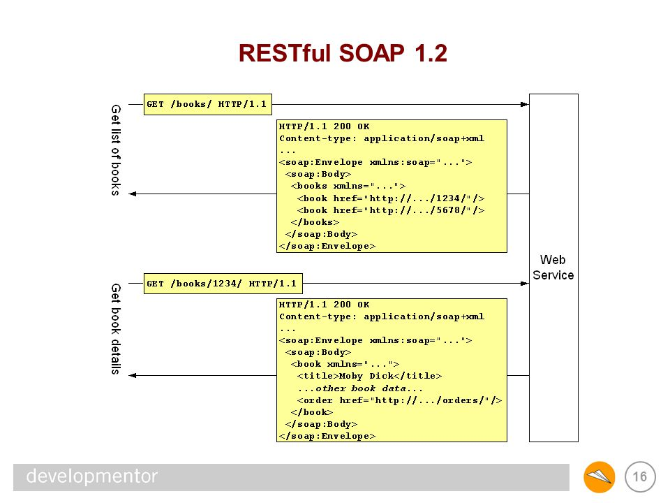 REST & SOAP RESTful SOAP 1.2