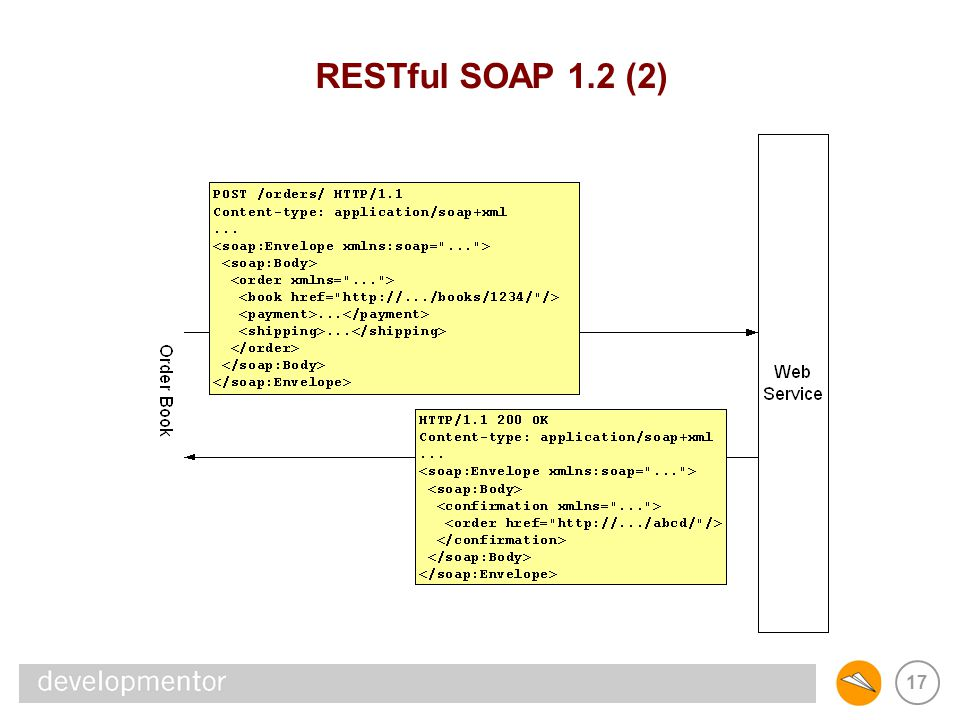 REST & SOAP RESTful SOAP 1.2 (2)
