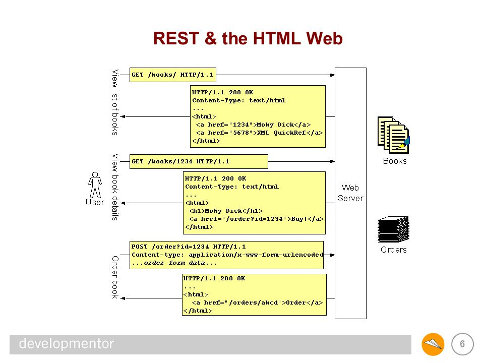 REST & SOAP REST & the HTML Web