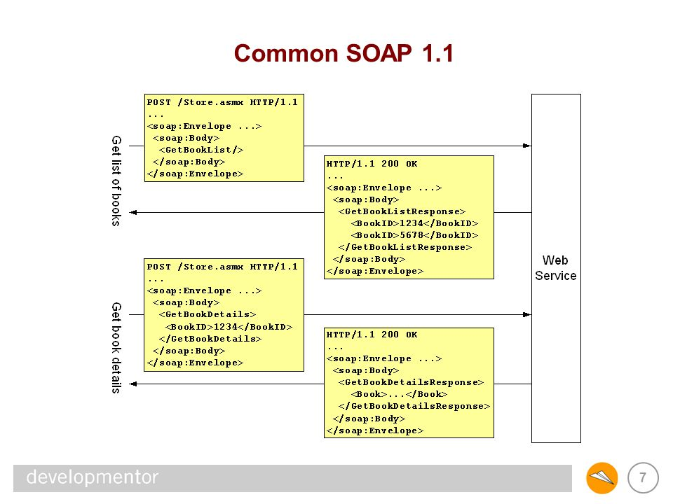 REST & SOAP Common SOAP 1.1
