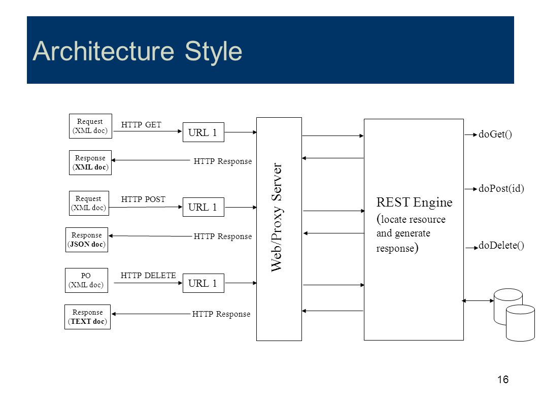 Architecture Style Web/Proxy Server REST Engine