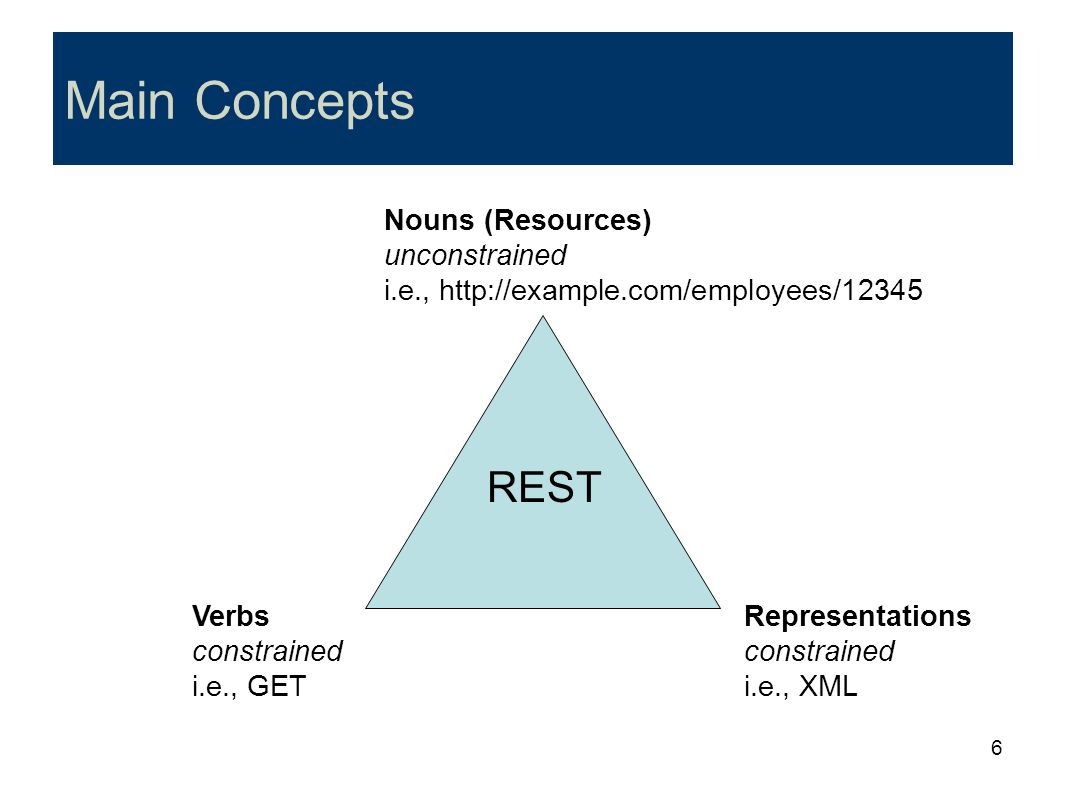 Main Concepts Nouns (Resources) unconstrained i.e., http://example.com/employees/12345. REST. Verbs constrained i.e., GET.