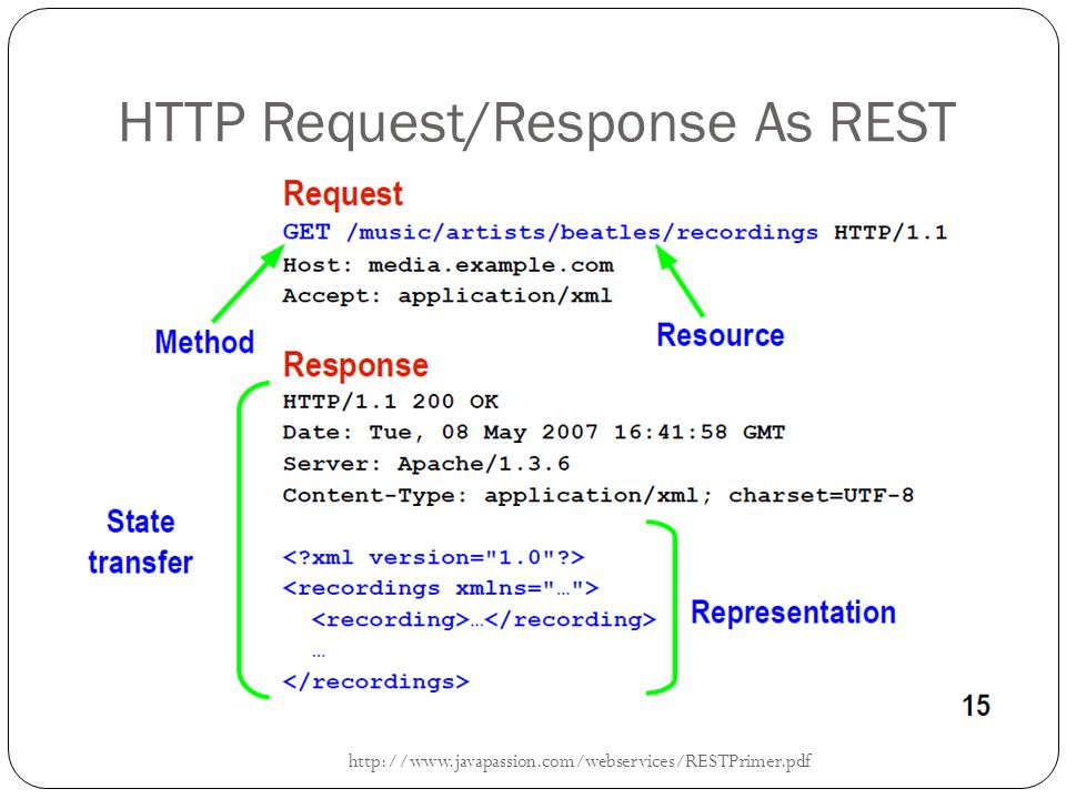 HTTP Request/Response As REST