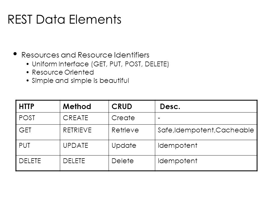 REST Data Elements Resources and Resource Identifiers HTTP Method CRUD