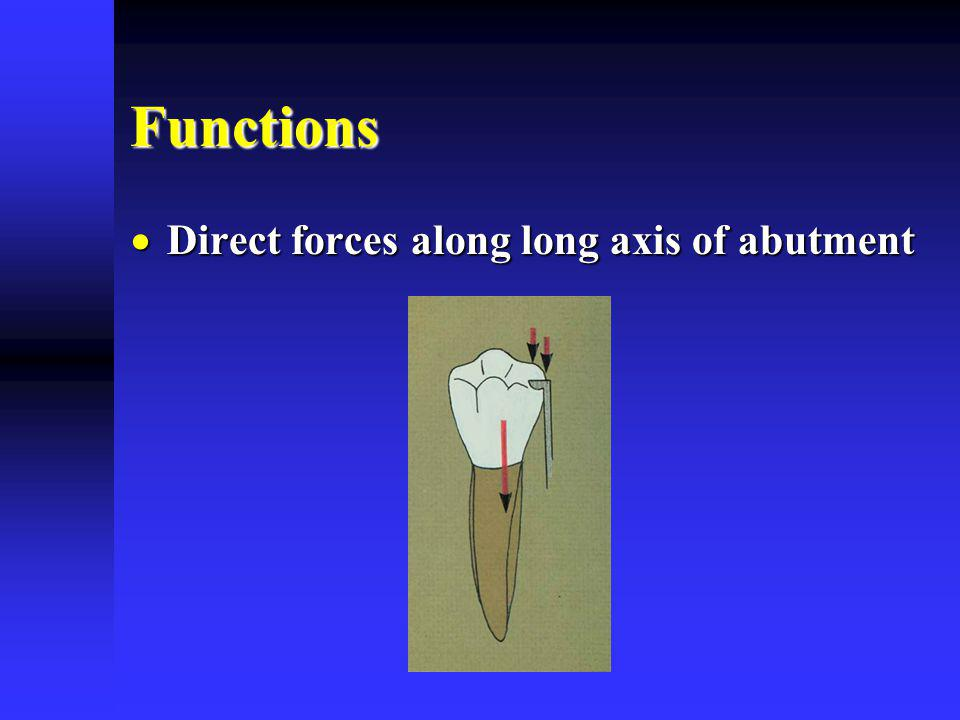 Functions Direct forces along long axis of abutment