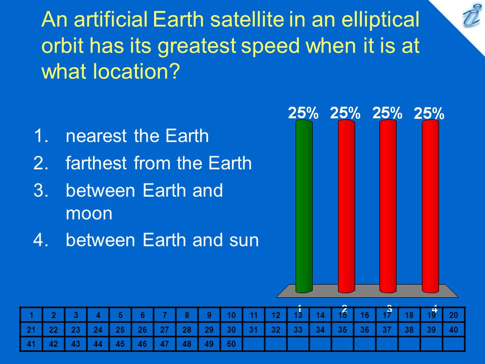 An artificial Earth satellite in an elliptical orbit has its greatest speed when it is at what location