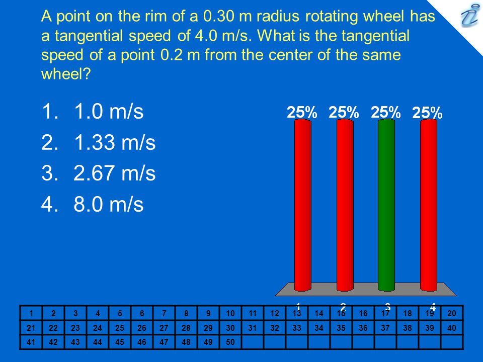 A point on the rim of a 0.30 m radius rotating wheel has a tangential speed of 4.0 m/s. What is the tangential speed of a point 0.2 m from the center of the same wheel