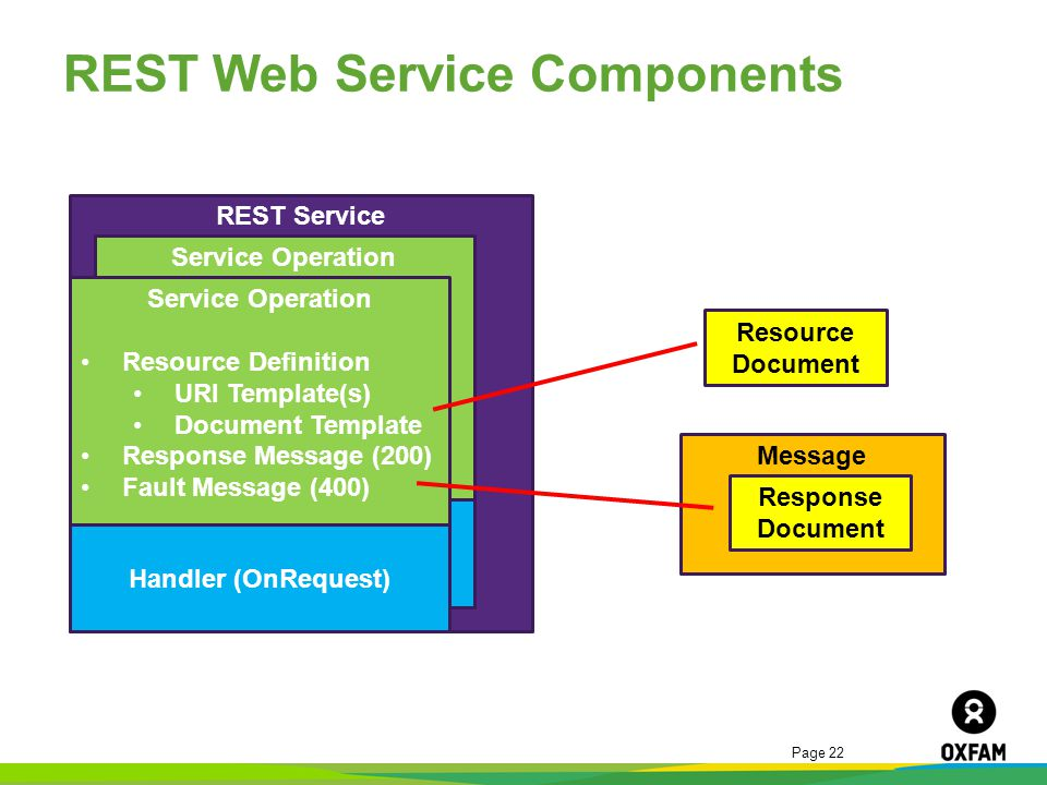 REST Web Service Components