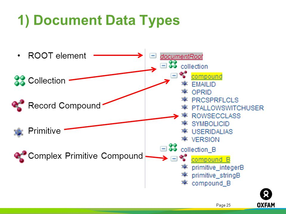1) Document Data Types ROOT element Collection Record Compound