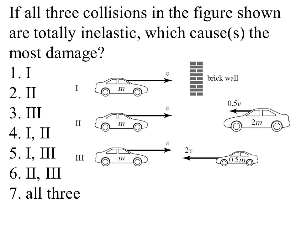 If all three collisions in the figure shown