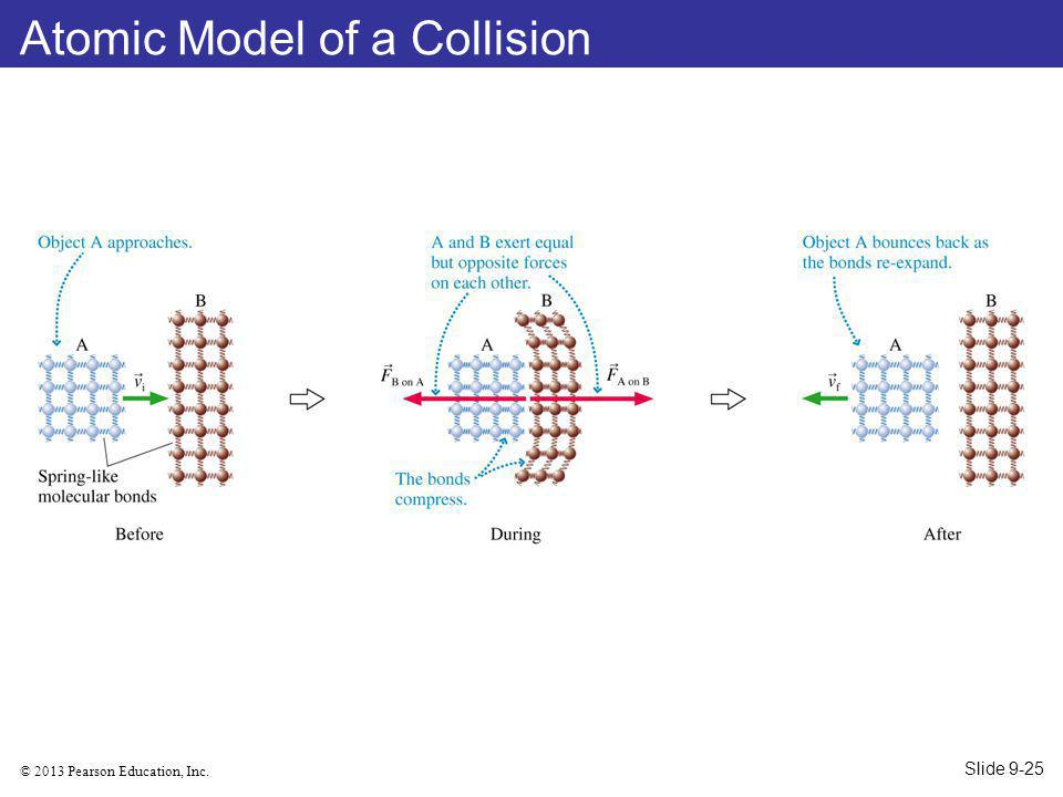 Atomic Model of a Collision