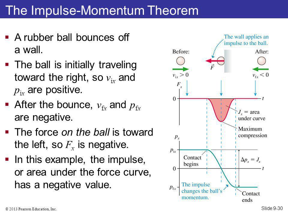 The Impulse-Momentum Theorem